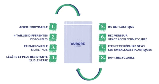 Characteristics of the Aurore Market lockers: recyclable stainless steel, 4 sizes available, reusable, light and resistant.