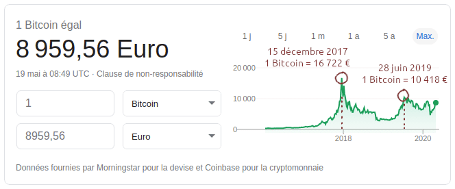 Bitcoin price and value history in euros from November 2015 to May 2020